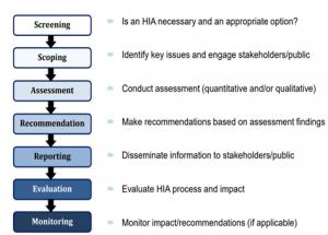 HIA chart